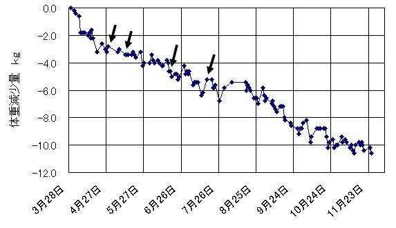 7~8月辺りは停滞期でなかなか減らなかったですねー。ここのところもちょっと停滞気味です