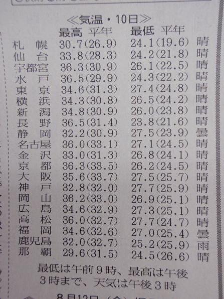 ちなみに、翌日11日も同様に那覇が一番最高気温が低かったですね